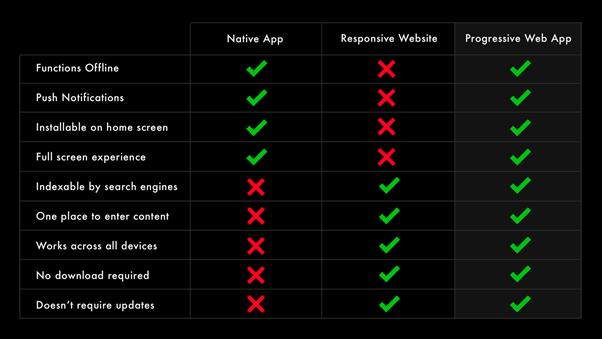 Progressive web apps offer more than websites or native apps - pwa guide