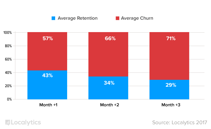 localytics - churn rate for native mobile apps - reasons to bypass app stores