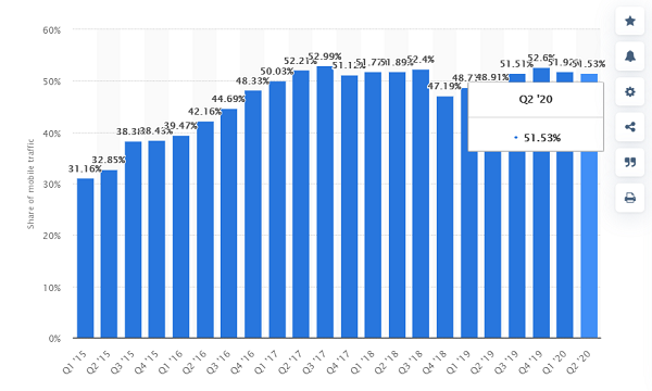 build a mobile presence reasons - website traffic statistics